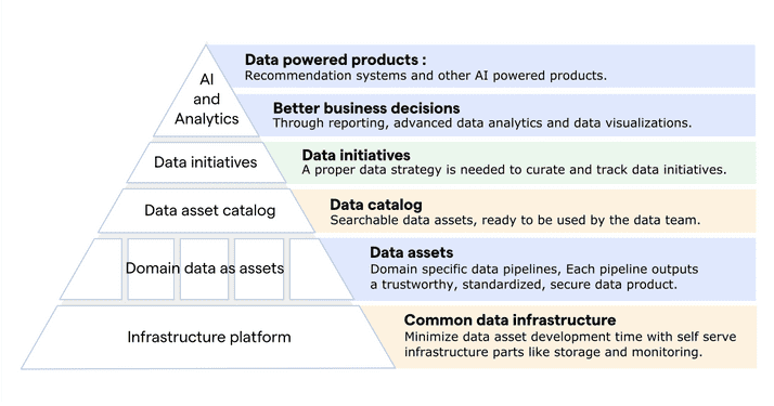 Organizational layers of a data-driven company